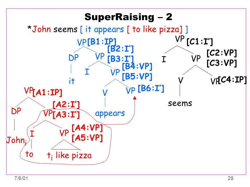 SuperRaising – 2 *John seems [ it appears [ to like pizza] ] VP I